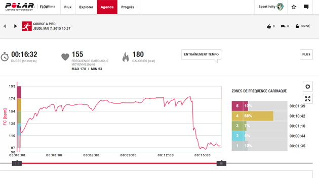Exemple courbe site PolarFlow