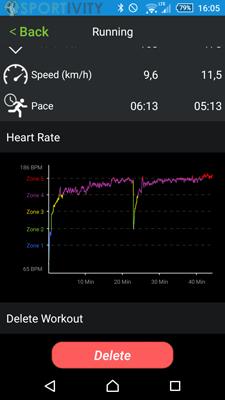 Graph Mesure Cardiaque